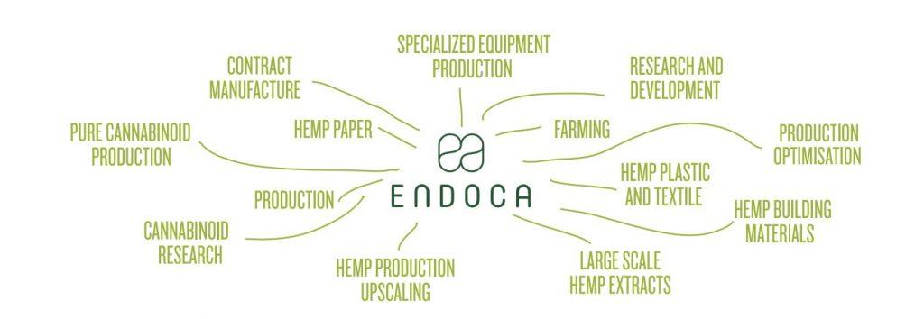 ENDOCA社品質管理